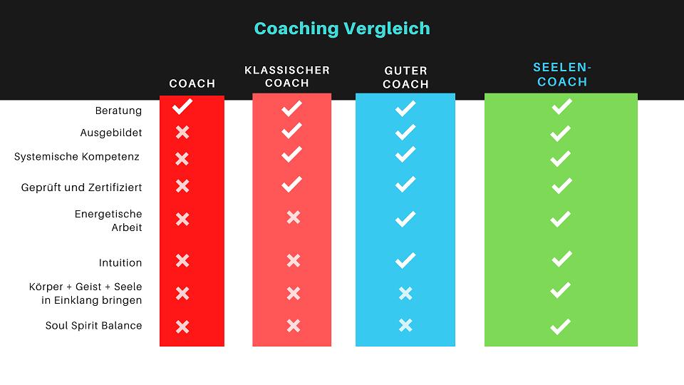 So findest du den richtigen Coach