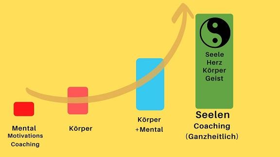 Warum Seelen coaching, den Unterschied macht?